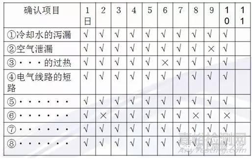 品管(QC)七大手法之检查表