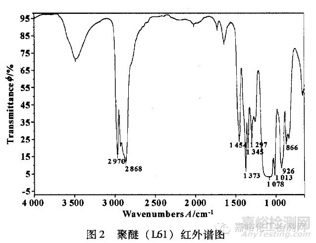 红外光谱鉴别基础油种类