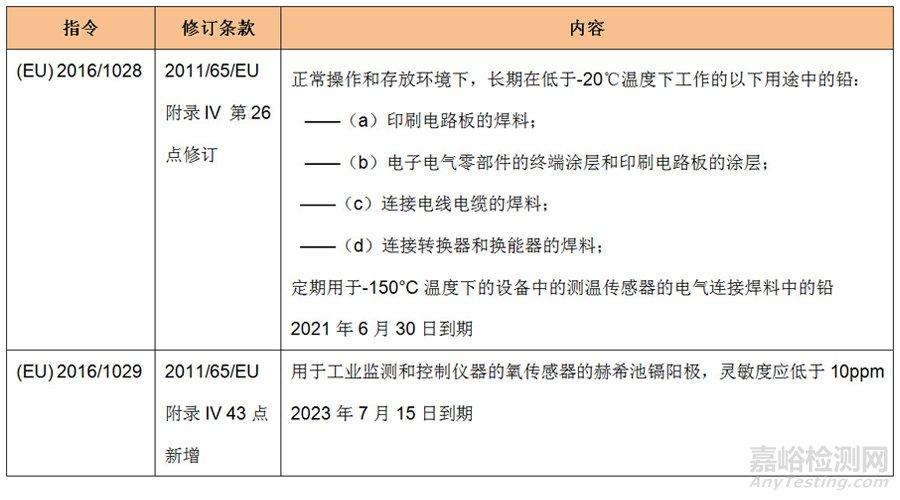 欧盟RoHS 2.0指令更新铅镉豁免项目