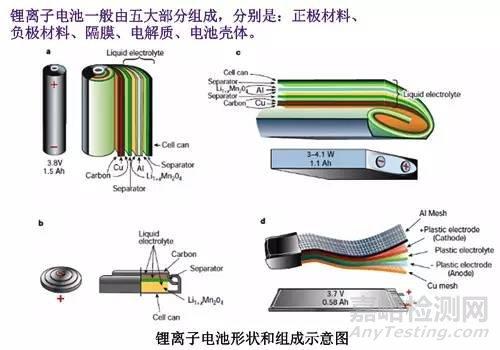 锂离子电池的结构