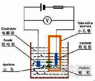 粉体粒度分析方法 粉体粒度检测方法
