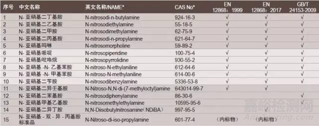 EN 12868:2017奶嘴中亚硝胺类物质混标推荐
