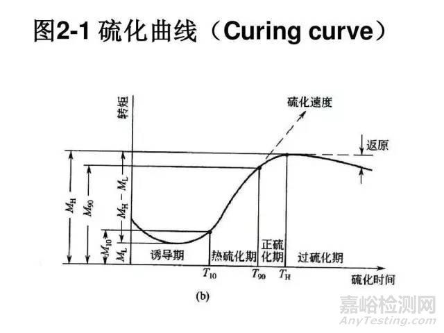 橡胶硫化反应过程