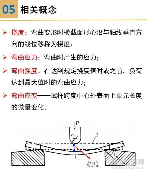 一组图看懂压缩、弯曲、剪切试验