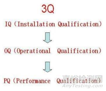 实验室仪器3Q认证