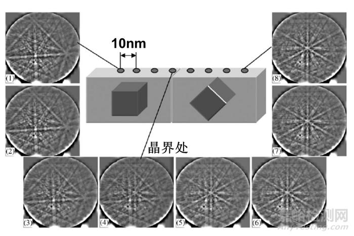 EBSD空间分辨率可以表征多小尺寸的晶粒(相)?