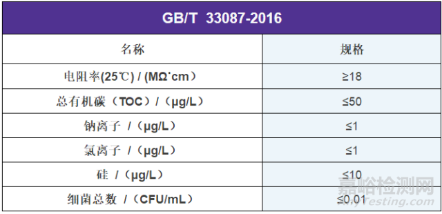 GB/T 33087-2016 仪器分析用高纯水规格及试验方法