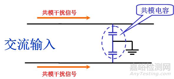 在电路中引入共模电容,则共模电容提供最短的路径使共模干扰信号被