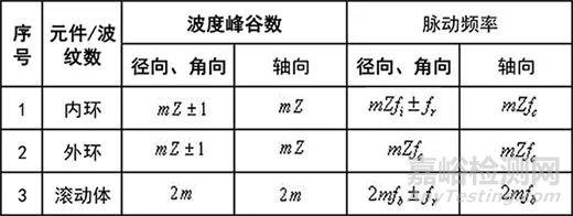 滚动轴承16种异常的特有频率
