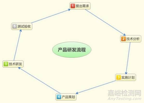 产品研发工作流程图