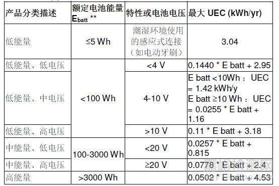 美国DOE电池充电器节能新标准将于2018年6月13日起强制实施