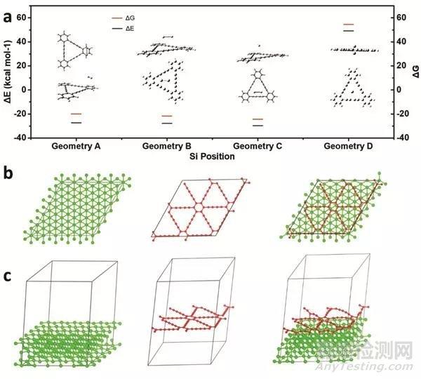 低温生长全碳石墨炔改进硅负极锂离子存储性能