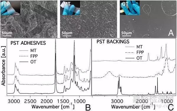 佛罗伦萨大学Proc. Nat. Acad. Sci.: 用水凝胶安全高效移除纸质艺术品上的黏胶带