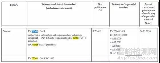 CE认证低电压指令(LVD)标准EN 62368-1: 2014延后至2020年12月20日强制实施