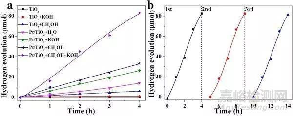 原子间电子转移与TiO2光催化活性之间的关系