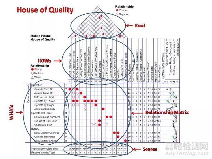 可靠性设计检测方法顺序解析
