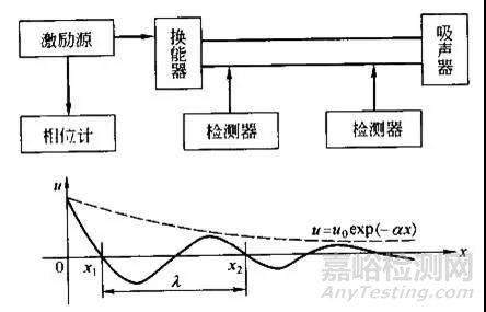 材料声学性能及其测试方法