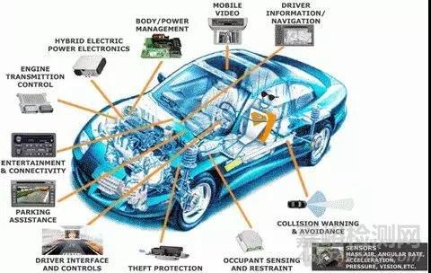 汽车电子产品环境可靠性测试知多少?