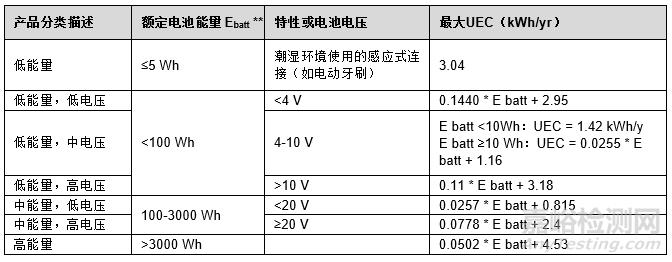 加拿大更新外置电源的要求,新增电池充电器的要求2019年5月强制实施