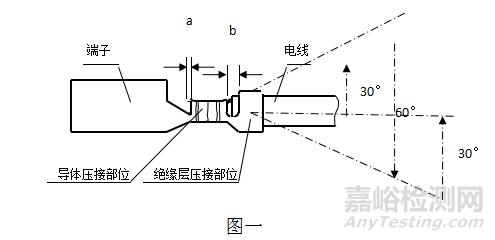 汽车线束的技术要求与检测项目