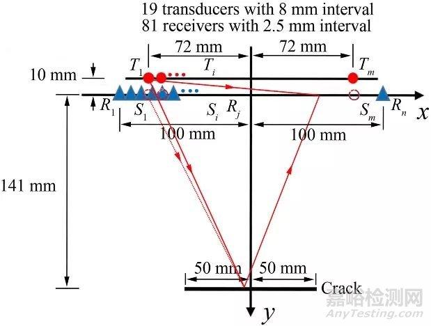 图1 横向裂纹的位置和发射-接收换能器位置