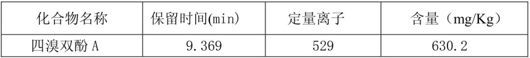 GC-MS检测电子产品中的四溴双酚A(BPA)