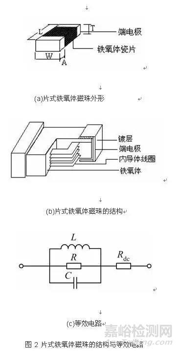 磁珠在开关电源电磁兼容设计中的重要性与应用