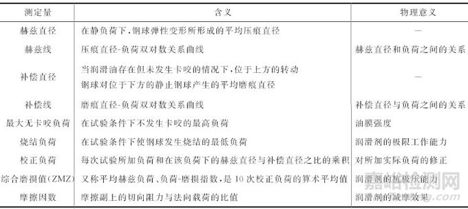 润滑剂摩擦学性能评价方法