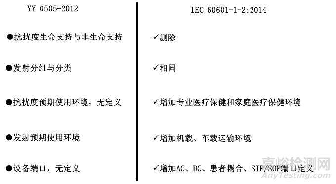 医疗器械电磁兼容检测及整改对策(标准解读篇)