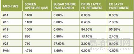 FDA专家解读药品粒度控制