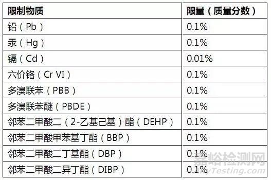 11月中国RoHS新规全面实施,解读与欧盟RoHS 9点不同!