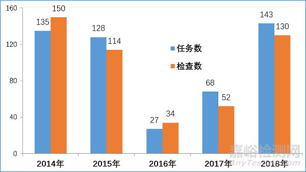 核查中心2018年度药品注册生产现场检查报告
