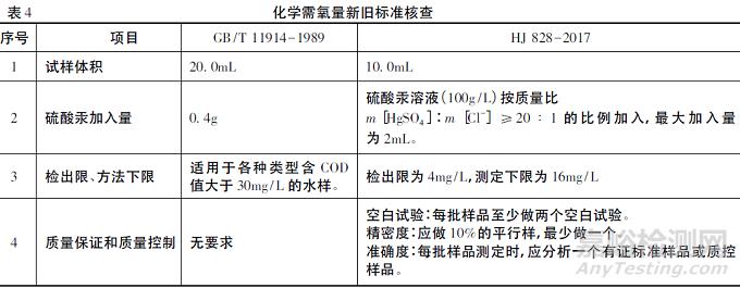 方法验证在检测实验室的应用与示例