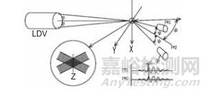 粒子径的测定方法