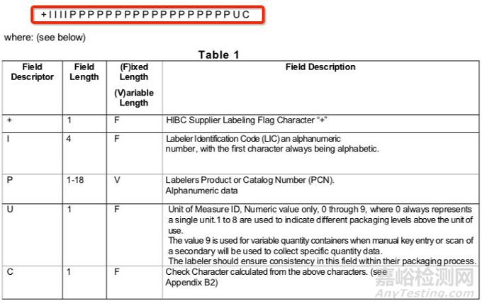 医疗器械UDI编码规则解密——HIBCC