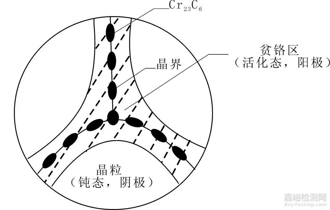 影响奥氏体不锈钢抗腐蚀性的关键因素--热处理