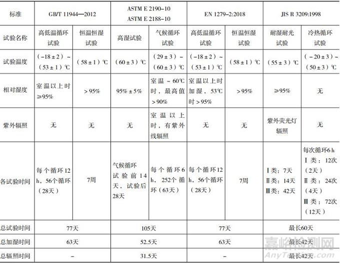 国内外中空玻璃标准耐久性能要求及检测方法差异分析