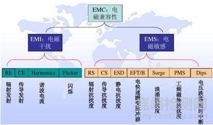 安规和EMC知识详解