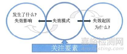 FMEA分析七步法的第四个步骤——失效分析