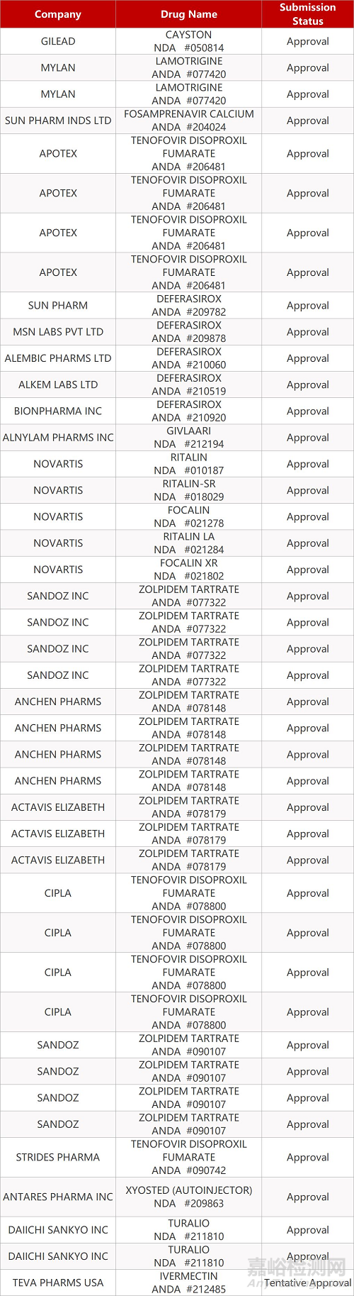 【药研日报1122】FDA提前批准第二款RNAi疗法上市   百奥泰生物科创板IPO获批准...