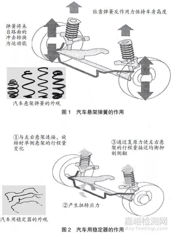 汽车用高强度弹簧钢的开发