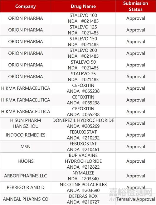 【药研日报0102】阿斯利康奥拉帕利获FDA批准一线治疗胰腺癌 | 首个国产13价肺炎球菌多糖结合疫苗获批上市...
