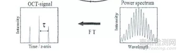 一次性使用血管内成像导管简介