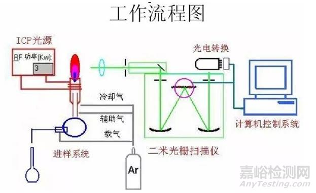 常用的重金属检测方法汇总
