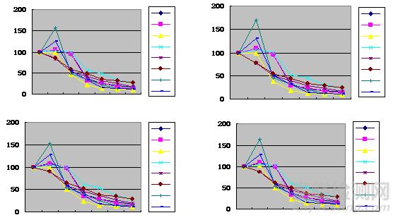 光老化-盐雾复合试验新方法研究