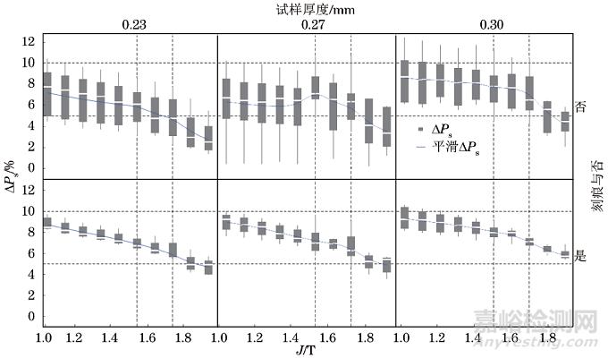 SST(92)法(励磁电流法)和H线圈法两种单片测量方法的偏差