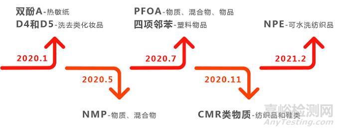 注意!2020年REACH法规这些限制条目已经或即将生效